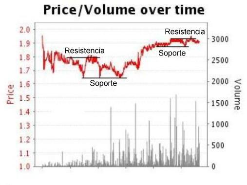price-volume-graph-es