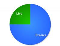 graph-live-prelive